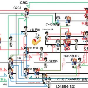 【フリー】世界線表(修正版)
